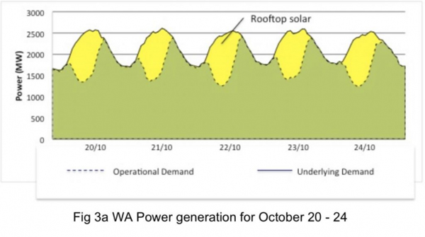 WA Power generation for october 20-24