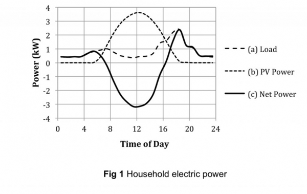 Household electric power